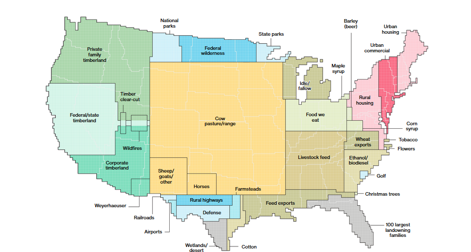 US land use livestock