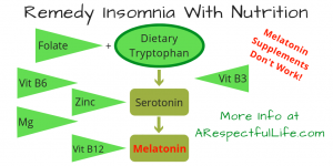 Remedy Insomnia With Nutrition